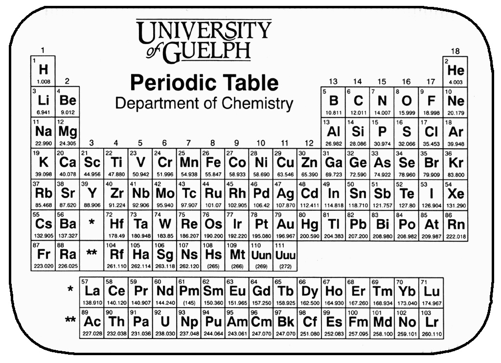Community outreach university of guelph periodic table periodic table wallet cards urtaz Choice Image